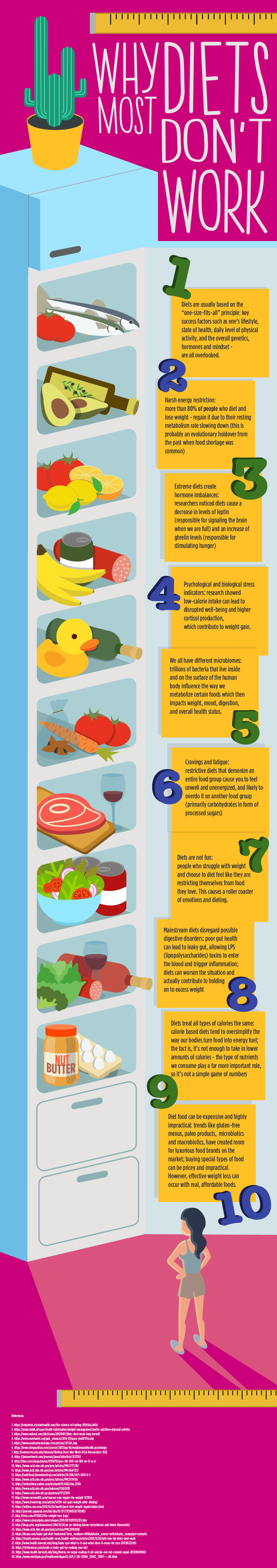 Why most diets don't work (2)