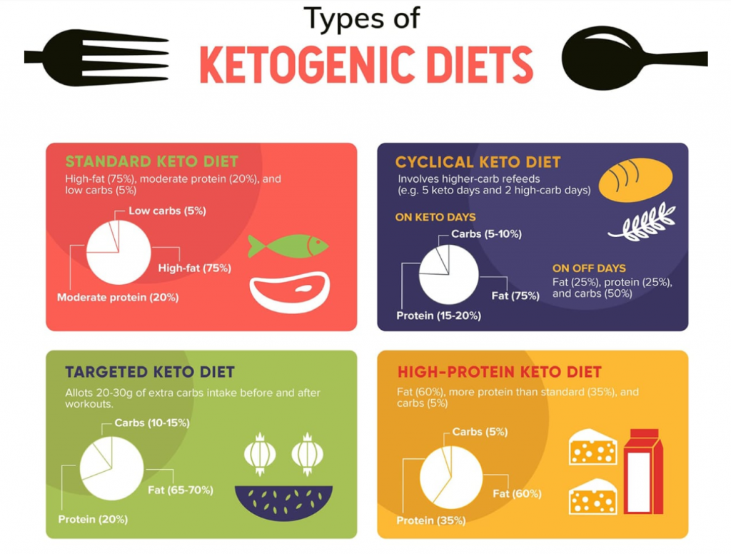 keto-diet-types